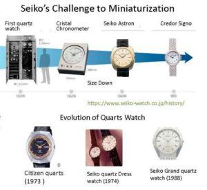 Seiko Pic Quartz