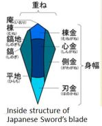 J Sword 22 Blade Structure