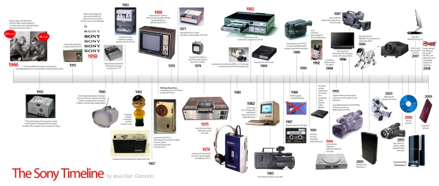 Sony-Timeline-HD2