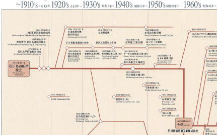IHI- Company chart x01.JPG