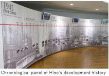 Hino Auto- history x02